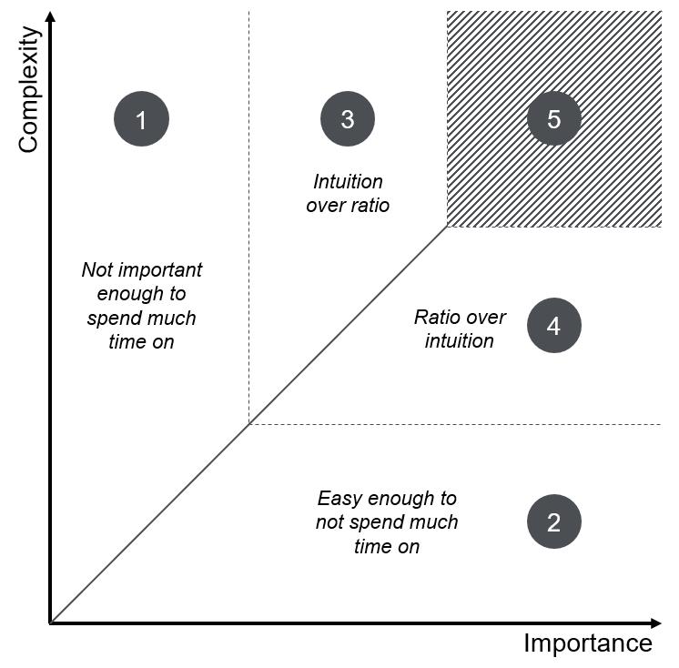Decision Matrix Importance Complexity